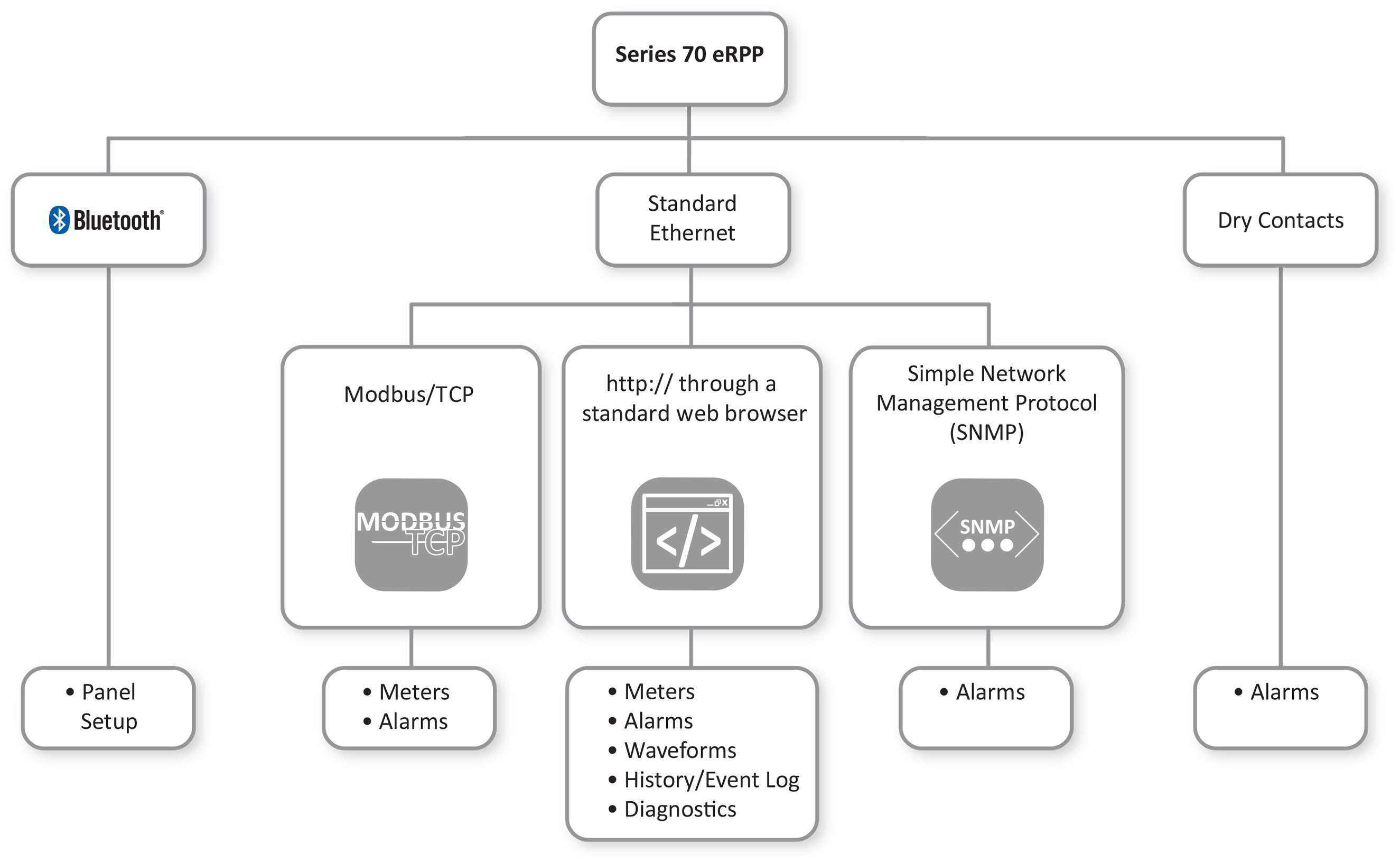 eRPP-SL1 Connectivity